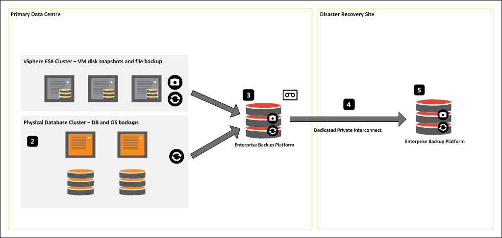 Conventional backup replication using a secondary 'disaster recovery' data centre