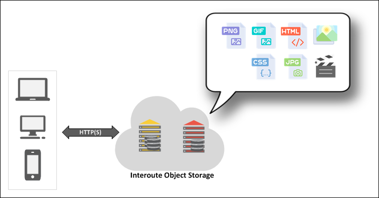 Serve static web content direct from the Interoute Object Storage platform