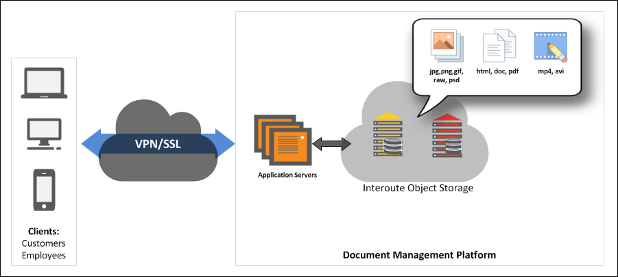 Serve DMS from application servers, with Interoute Object Storage directly replacing the file servers and storage backend